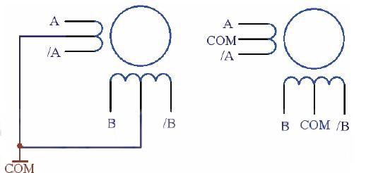 :定子磁极极性为两个方向,如永久磁铁式步进马达,其转子的极性和定子磁极极性有交互变化的需要。单一激磁线圈时其激磁方向为正负交替变化,两组磁极线圈时,一组正向激磁,另一组负向激磁,两组交替变化,使定子磁极极性变化。以双极方式运用,其电源较为复杂。双极性步进电机的驱动电路则如图2所示,它会使用八只晶体管来驱动两组相位。双极性驱动电路可以同时驱动四线式或六线式步进电机,虽然四线式电机只能使用双极性驱动电路,它却能大幅降低量产型应用的成本。双极性步进电机驱动电路的晶体管数目是单极性驱动电路的两倍,其中四颗下端晶体